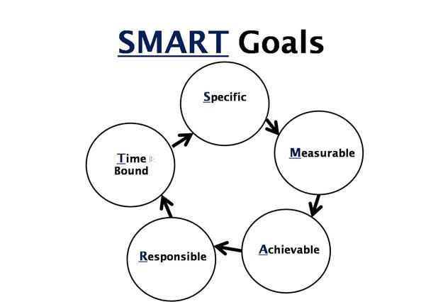 goals, success, specific,measurable, achievable,responsible, time bound, quotes, pictures