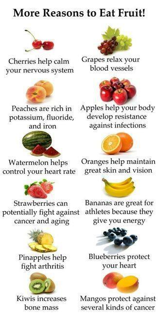 fruits,Health Inspirations – Tips – Inspirational Quotes, Pictures and Motivational Thought