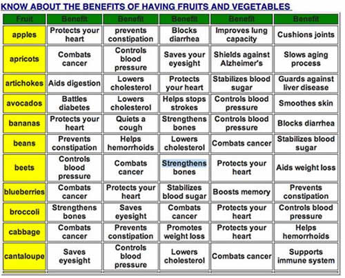 Healthy living, Health benefits of fruits and vegetables