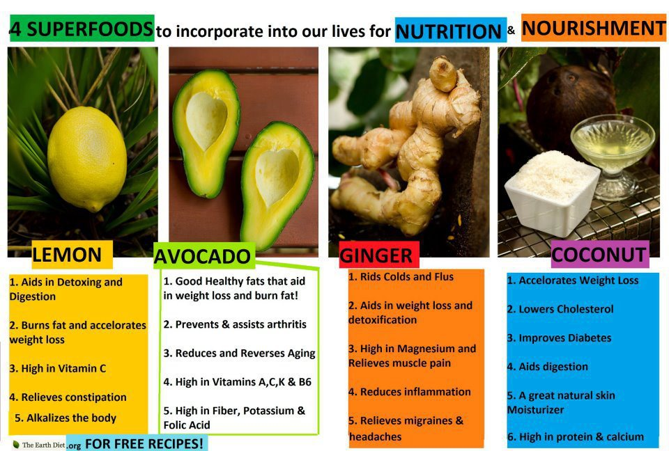 Super foods,Lemon,ginger,avocado,ginger,coconut healthy food,tips