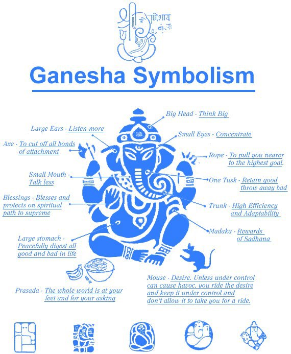 Lord Ganesha Symbolism , Happy Ganesh Chaturthi 2012, Ganpati 2012, Ganpati Bappa Moraya, Indian Festivals, Quotes, Pictures